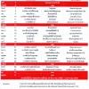 รายการอาหารสายฝนปิ่นโต เดือนธันวาคม 2558