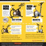 ข้อแตกต่างระหว่าง จักรยานออกกำลังกาย Spin Bike กับ Magnectic bike