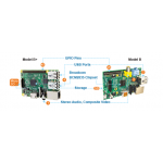 Raspberry Pi Model B+, B, Compute Module Dev Kit and A Comparison Chart